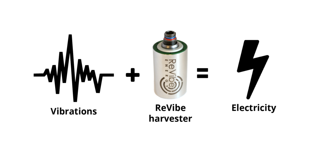 turning vibrations into electricity