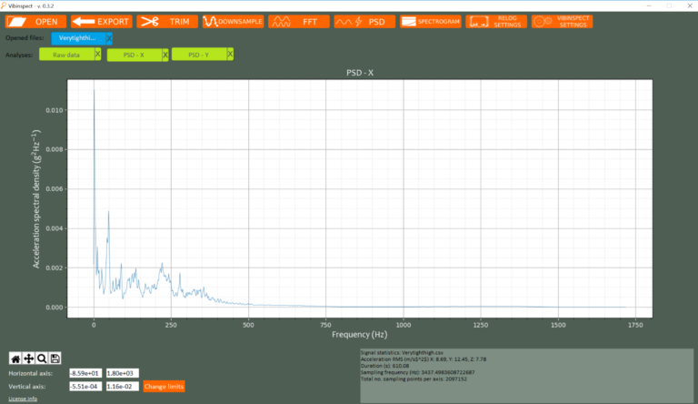 PSD analysis of vibration signal
