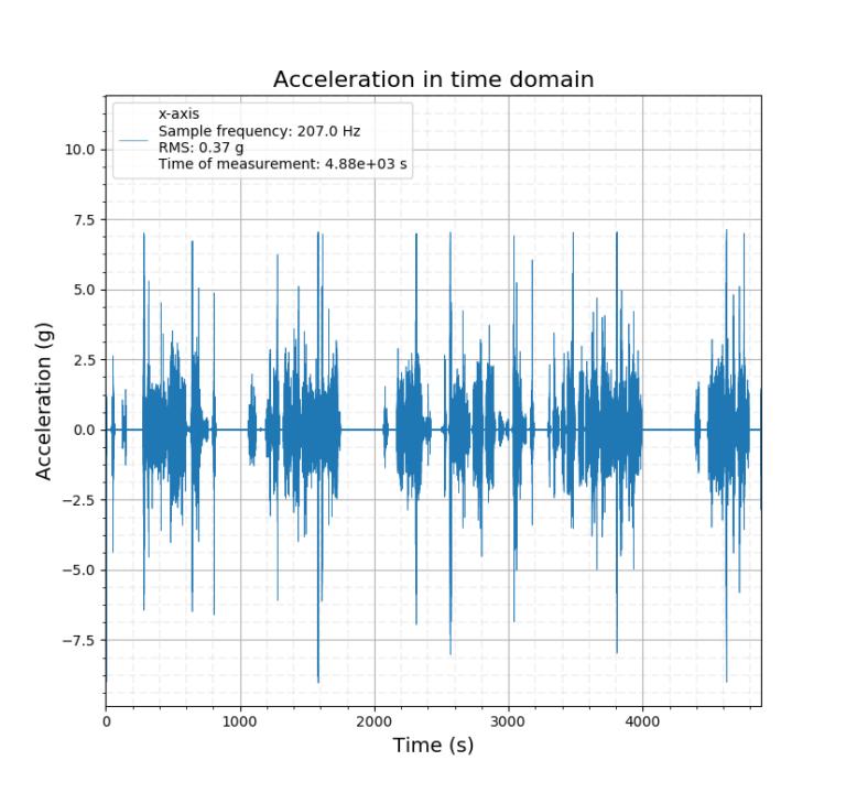 vibration signal acceleration