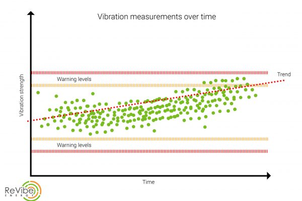 Vibration values
